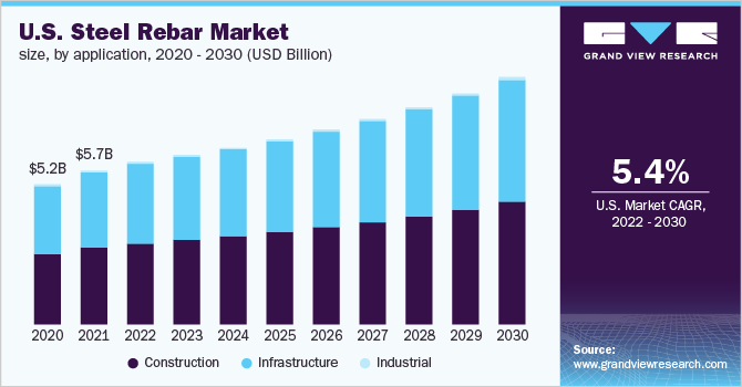 U.S. Steel Rebar Market Size, By Application, 2014 - 2025 (USD Billion)