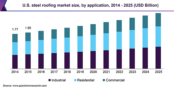 U.S. steel roofing market size, by application, 2014 - 2025 (USD Billion)
