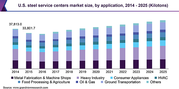 U.S. steel service centers market size, by application, 2014 - 2025 (Kilotons)