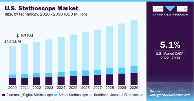 Stethoscope Market Size Share Industry Research Report