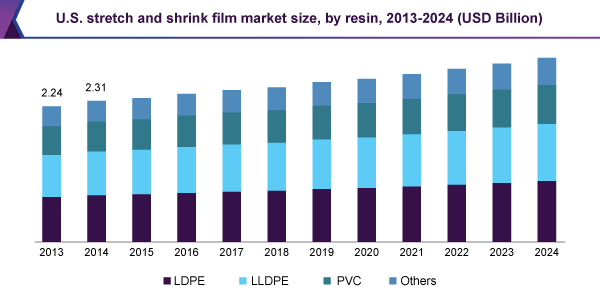us stretch and shrink film market