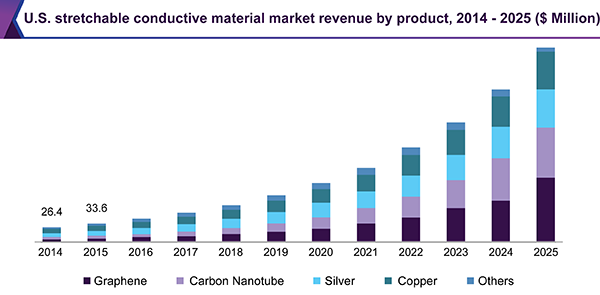 U.S. Stretchable Conductive Material market