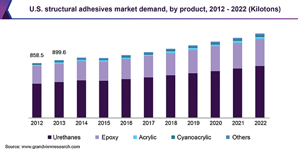 U.S. structural adhesives market demand, by product, 2012 - 2022 (Kilotons)