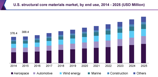 U.S. structural core materials market, by end use, 2014 - 2025 (USD Million)