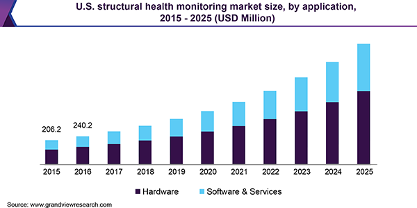 U.S. structural health monitoring market size, by application, 2015 - 2025 (USD Million)