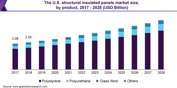 The U.S. structural insulated panels market size, by product, 2017 - 2028 (USD Billion)