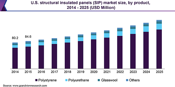 U.S. Structural Insulated Panels (SIP) Market