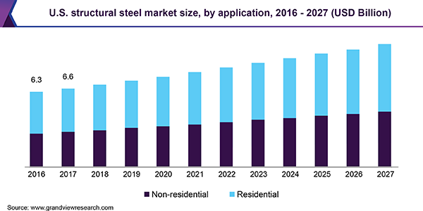 U.S. structural steel market size, by application, 2014 - 2025 (USD Billion)