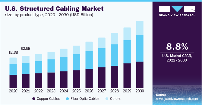 U.S. structured cabling market