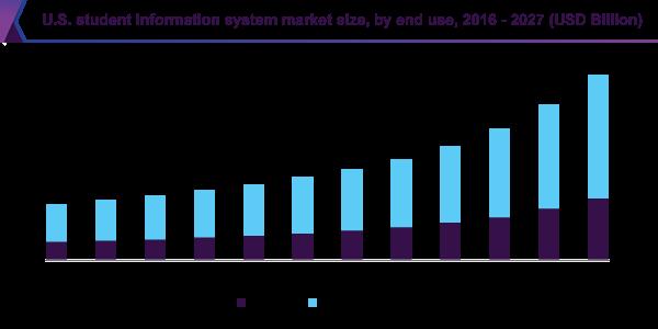 U.S. student information system market size
