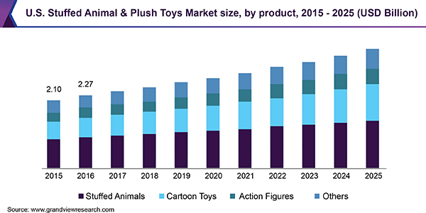 U.S. Stuffed Animal & Plush Toys Market size, by product, 2015 - 2025 (USD Billion)