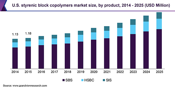 Styrenic Block Copolymers Market Size | Industry Report, 2019-2025