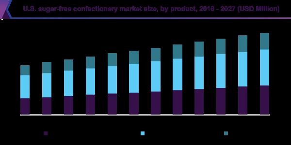 U.S. sugar-free confectionery market size