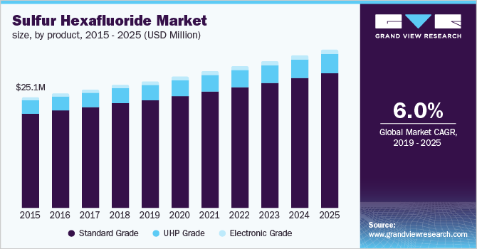 U.S. sulfur hexafluoride market, by product, 2014 - 2025 (USD Million)