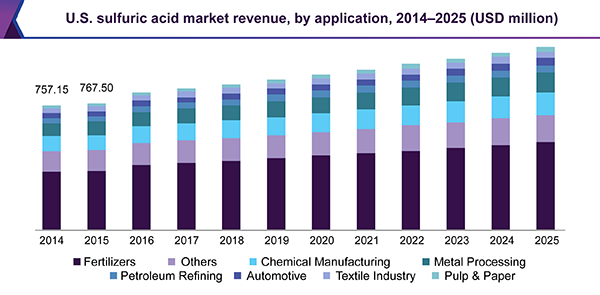 U.S. sulfuric acid market revenue, by application, 2014 - 2025 (USD million)
