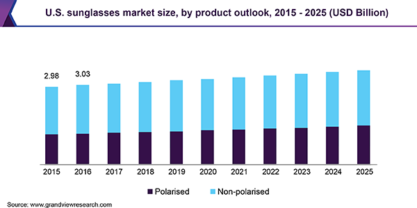 U.S. Sunglasses Market Size, By Product Outlook, 2015 - 2025 (USD Billion)