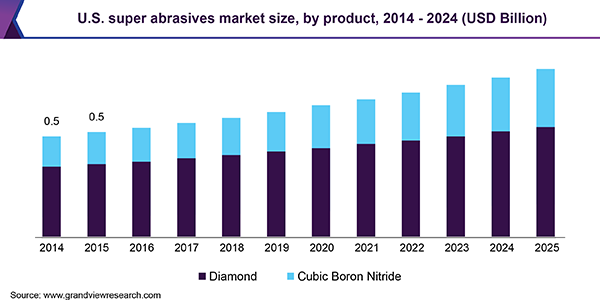 U.S. Super Abrasives Market