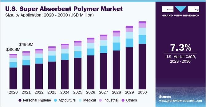 U.S. super absorbent polymer market size, by application, 2014 - 2025 (USD Billion)