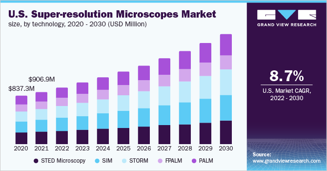 U.S. super-resolution microscopes market