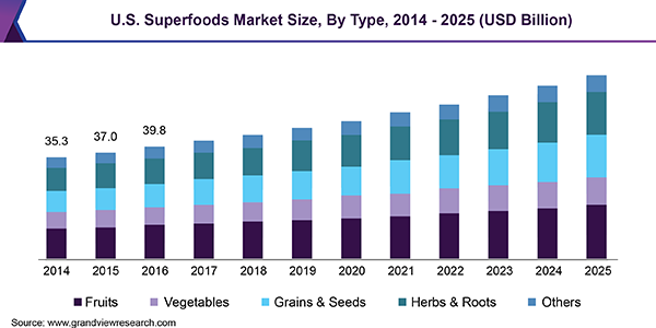 U.S. Superfoods Market
