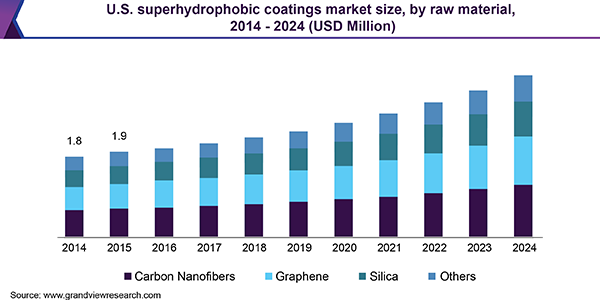 U.S. superhydrophobic coatings market