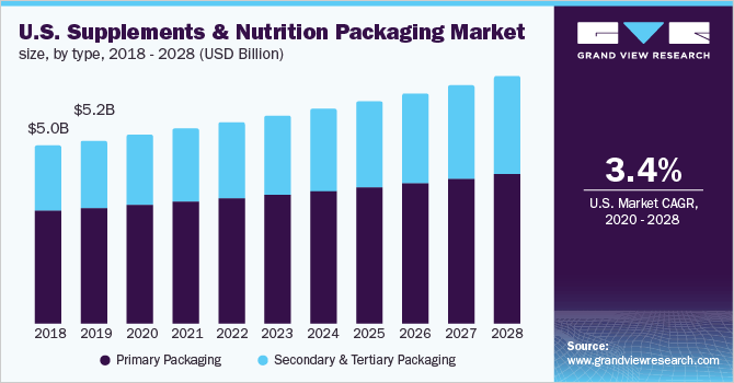 U.S. supplements & nutrition packaging market size