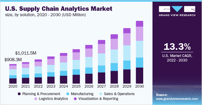 U.S. supply chain analytics market