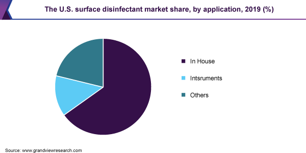 U.S. surface disinfectant market size