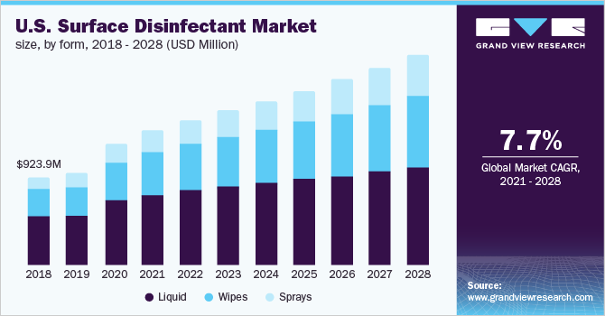 U.S. surface disinfectant market size, by form, 2017 - 2028 (USD Million)