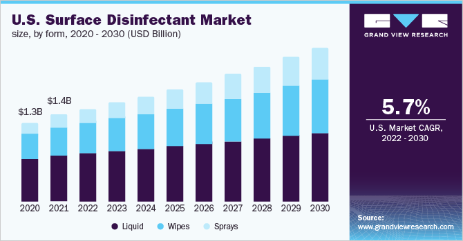 U.S. surface disinfectant market