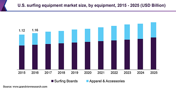 U.S. surfing equipment market size, by equipment, 2015 - 2025 (USD Billion)