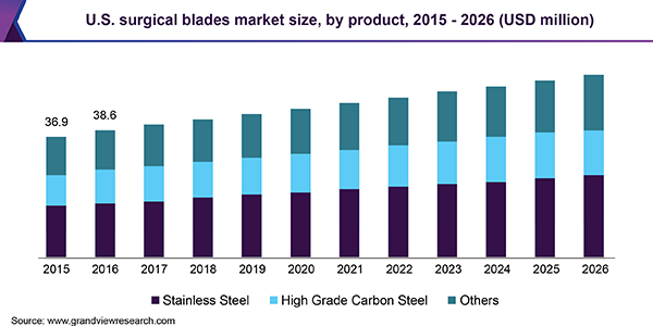 U.S. surgical blades market size, by product, 2015 - 2026 (USD million)
