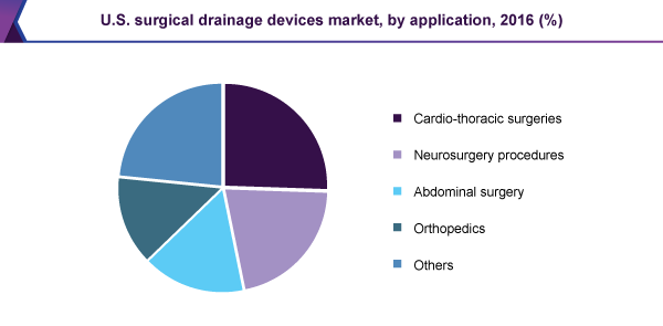 U.S. surgical drainage devices market