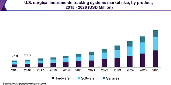 U.S. surgical instruments tracking systems Market size