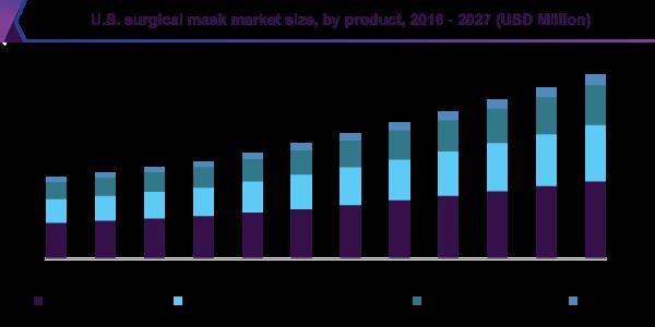 U.S. surgical mask market size