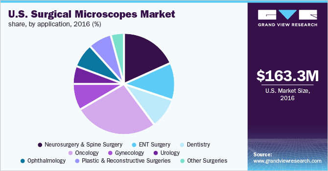 U.S. surgical microscopes market