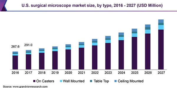 U.S. surgical microscope market size, by type, 2016 - 2027 (USD Million)
