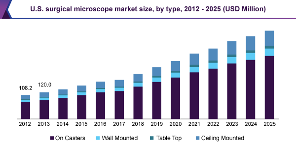 U.S. surgical microscope market size, by type, 2012 – 2025 (USD Million)