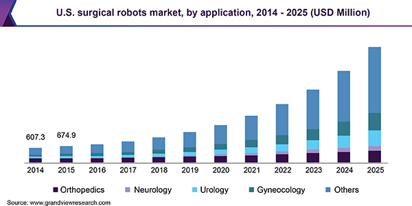 U.S. surgical robots market, by application, 2014 - 2025 (USD Million)