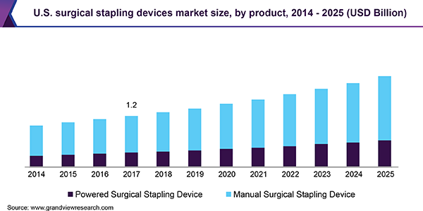 U.S. Surgical Stapling Devices Market