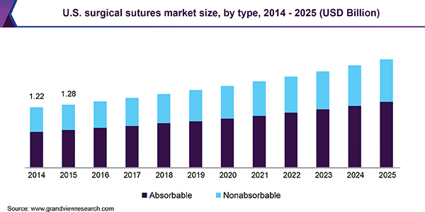 U.S. surgical sutures market size