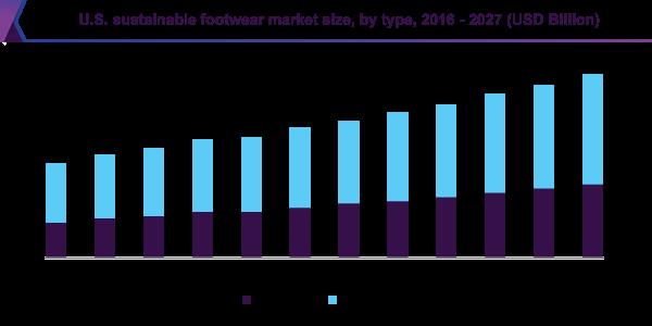 U.S. sustainable footwear market size, by type, 2016 - 2027 (USD Billion)