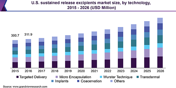 U.S. sustained release excipients market size, by technology, 2015 - 2026 (USD Million)