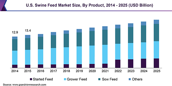 U.S. Swine Feed Market