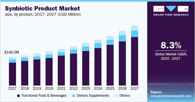 U.S. synbiotic products market size