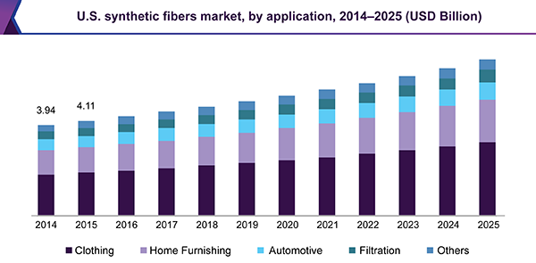 U.S. synthetic fibers market, by application, 2014 - 2025 (USD Billion)