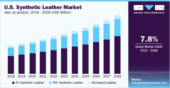 U.S. synthetic leather market size
