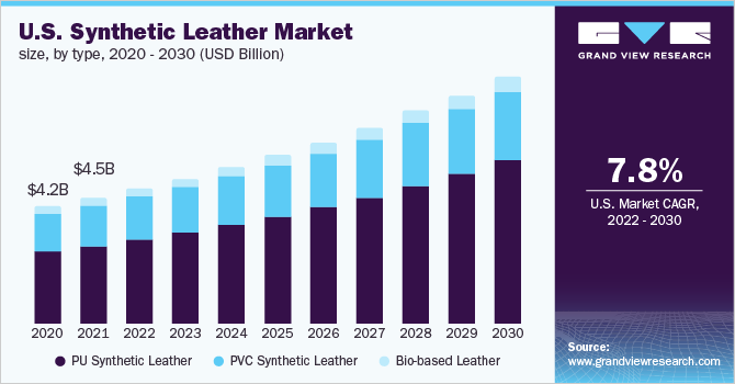 U.S. synthetic leather market