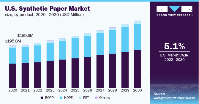 U.S. synthetic paper market