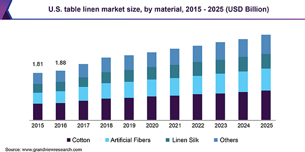 U.S. table linen Market